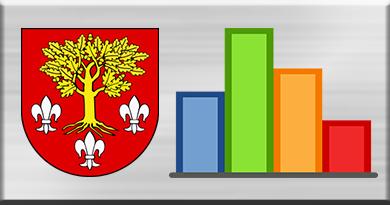 Powiat Poddębicki coraz wyżej w rankingach